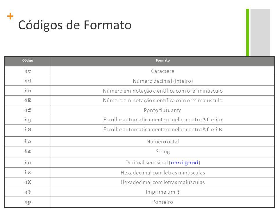 + Códigos de Formato CódigoFormato %c Caractere %d Número decimal (inteiro) %e Número em notação científica com o 'e' minúsculo %E Número em notação c