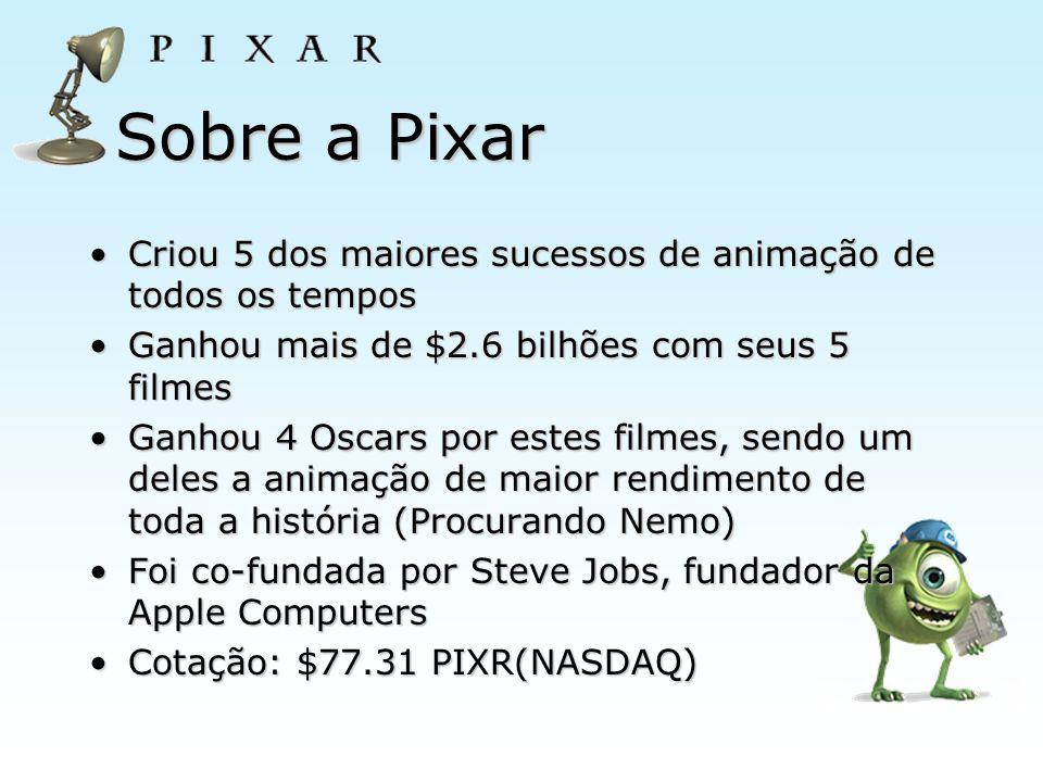Sobre a Pixar Criou 5 dos maiores sucessos de animação de todos os temposCriou 5 dos maiores sucessos de animação de todos os tempos Ganhou mais de $2