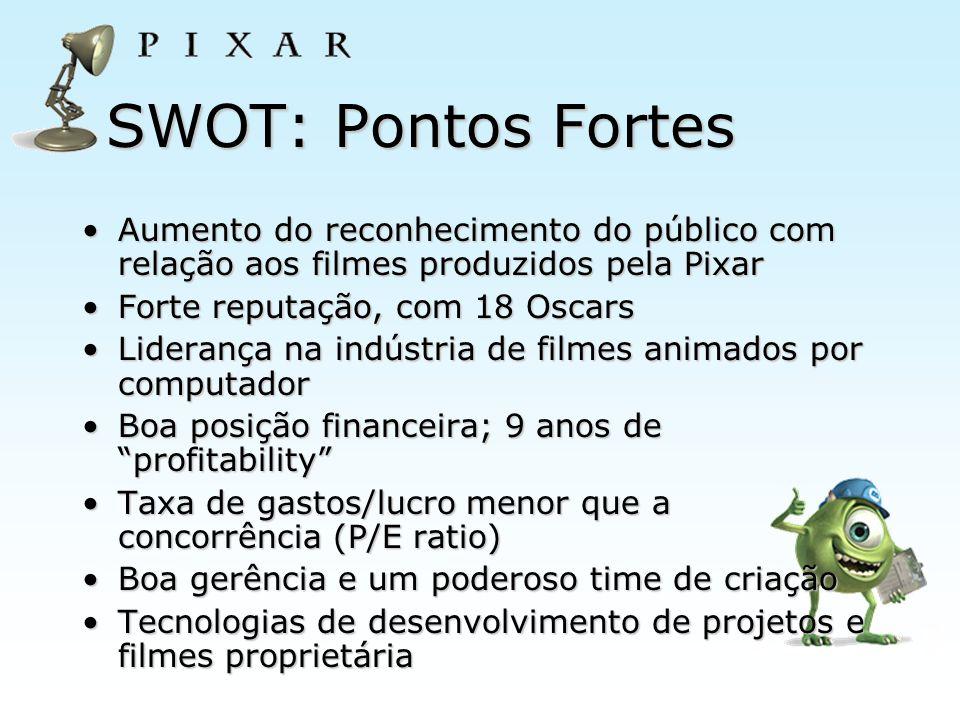 SWOT: Pontos Fortes Aumento do reconhecimento do público com relação aos filmes produzidos pela PixarAumento do reconhecimento do público com relação