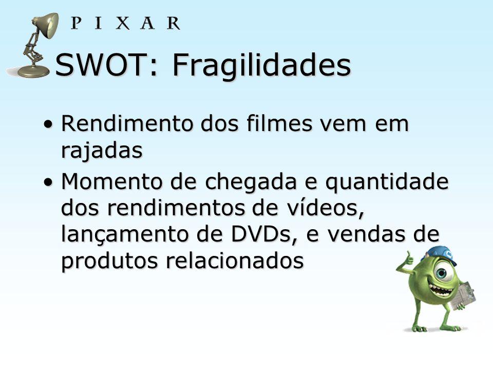 SWOT: Fragilidades Rendimento dos filmes vem em rajadasRendimento dos filmes vem em rajadas Momento de chegada e quantidade dos rendimentos de vídeos,