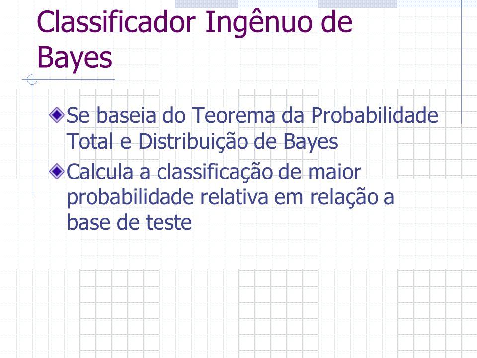 Classificador Ingênuo de Bayes Se baseia do Teorema da Probabilidade Total e Distribuição de Bayes Calcula a classificação de maior probabilidade relativa em relação a base de teste