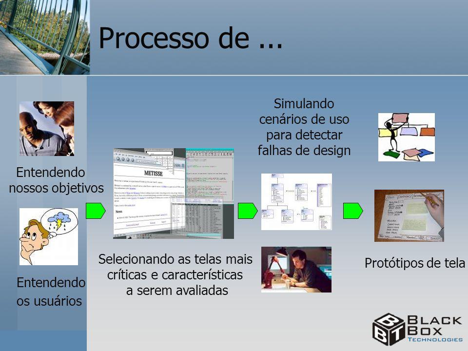 Processo de... Entendendo nossos objetivos Entendendo os usuários Selecionando as telas mais críticas e características a serem avaliadas Protótipos d