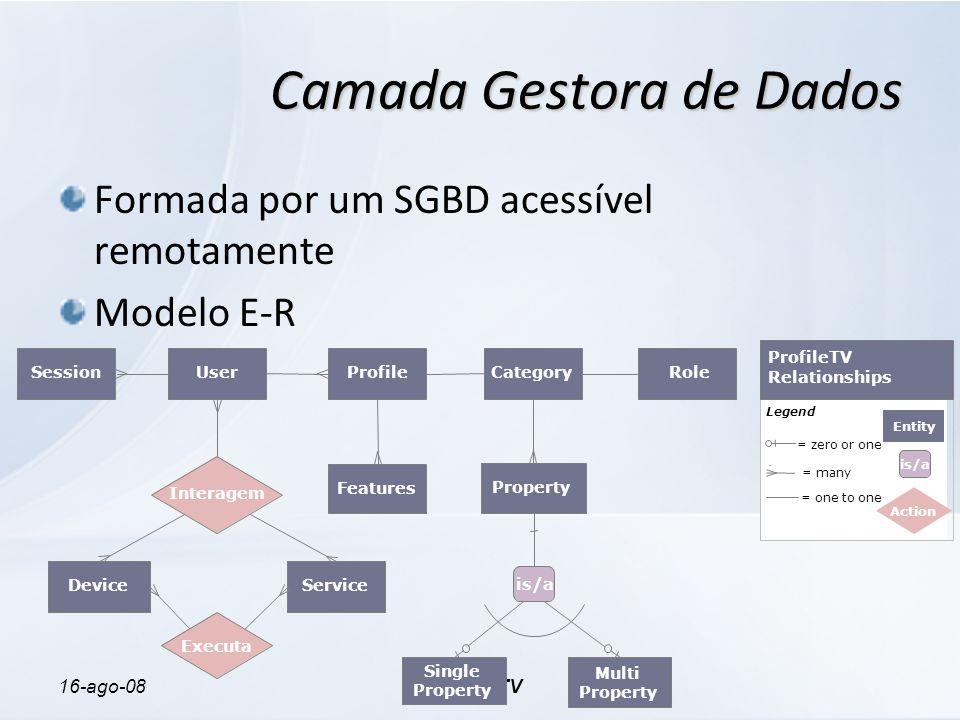 16-ago-08ProfileTV Camada Gestora de Dados Formada por um SGBD acessível remotamente Modelo E-R