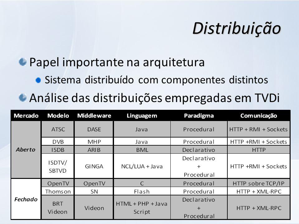 16-ago-08ProfileTV Distribuição Papel importante na arquitetura Sistema distribuído com componentes distintos Análise das distribuições empregadas em TVDi