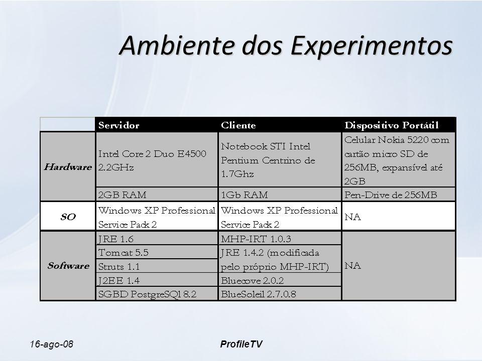 16-ago-08ProfileTV Ambiente dos Experimentos