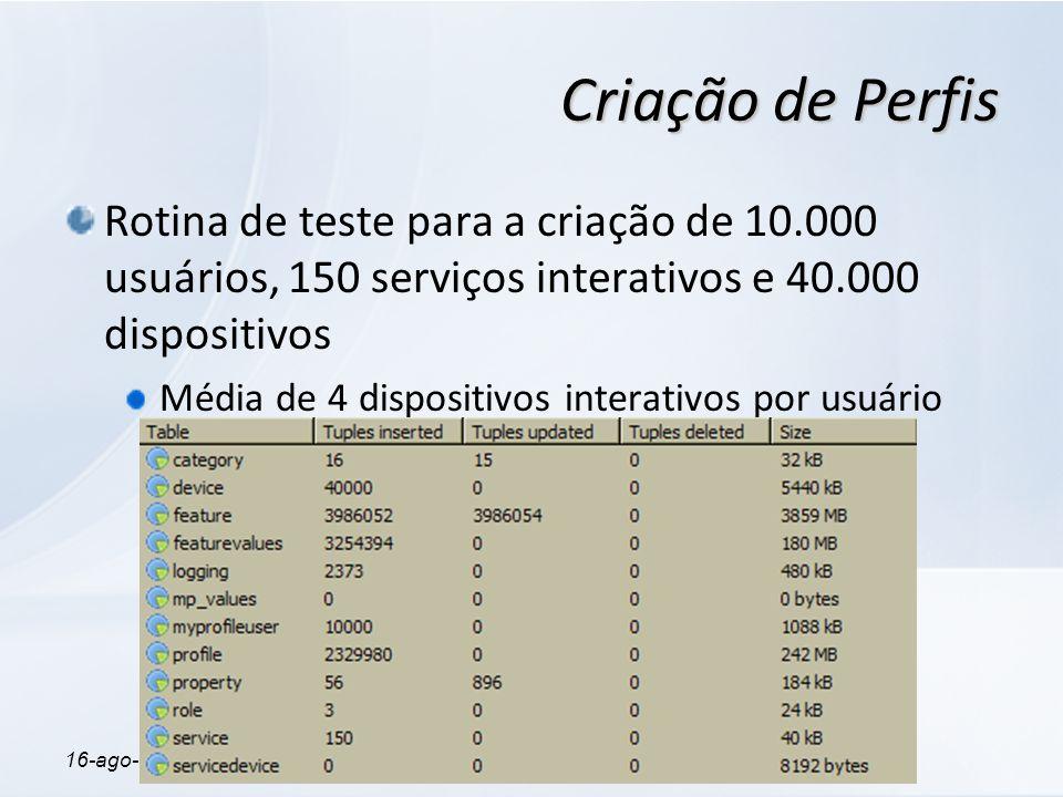 16-ago-08ProfileTV Criação de Perfis Rotina de teste para a criação de 10.000 usuários, 150 serviços interativos e 40.000 dispositivos Média de 4 disp