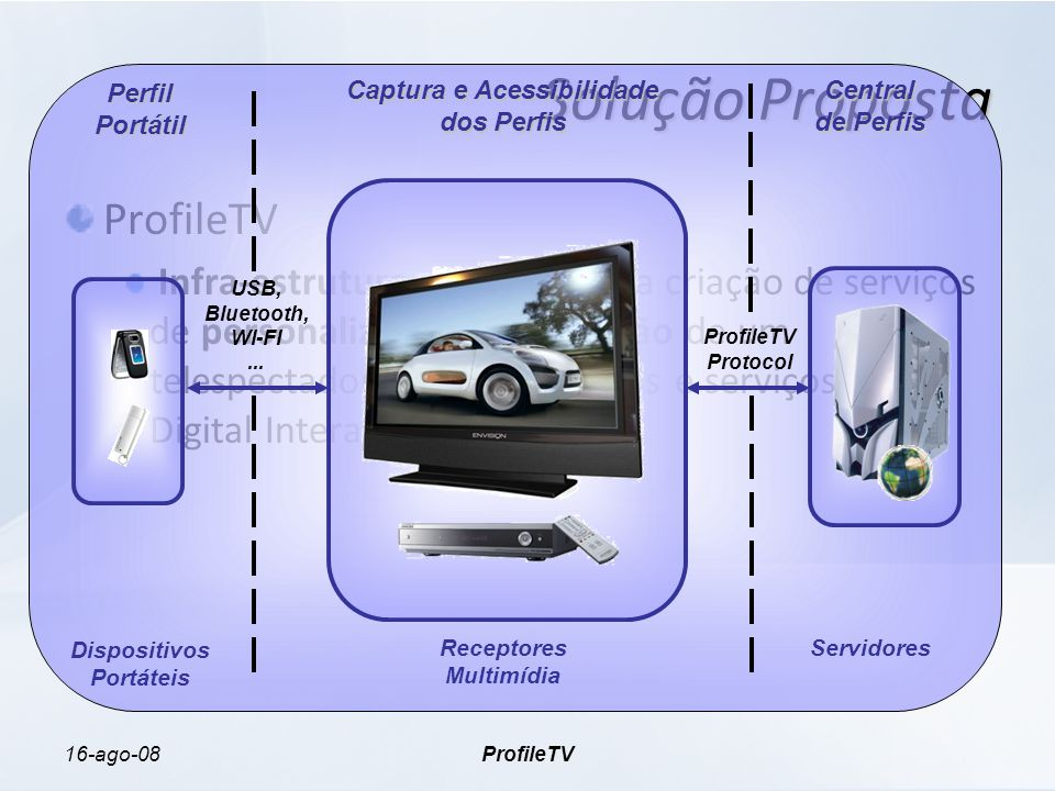 16-ago-08ProfileTV Solução Proposta ProfileTV Infra-estrutura que permite a criação de serviços de personalização da interação de um telespectador com dispositivos e serviços de TV Digital Interativa.