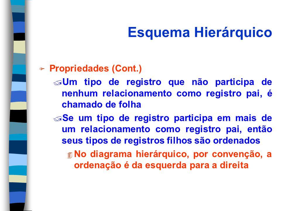 Esquema Hierárquico F Propriedades (Cont.) / Um tipo de registro que não participa de nenhum relacionamento como registro pai, é chamado de folha / Se