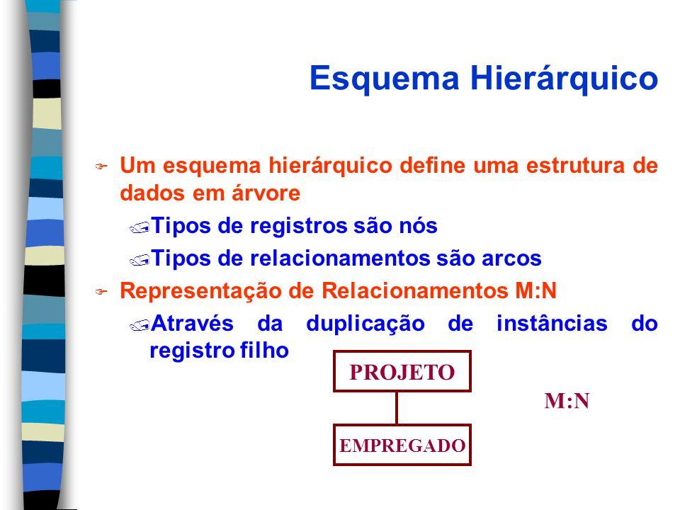 Esquema Hierárquico F Um esquema hierárquico define uma estrutura de dados em árvore / Tipos de registros são nós / Tipos de relacionamentos são arcos F Representação de Relacionamentos M:N / Através da duplicação de instâncias do registro filho PROJETO EMPREGADO M:N