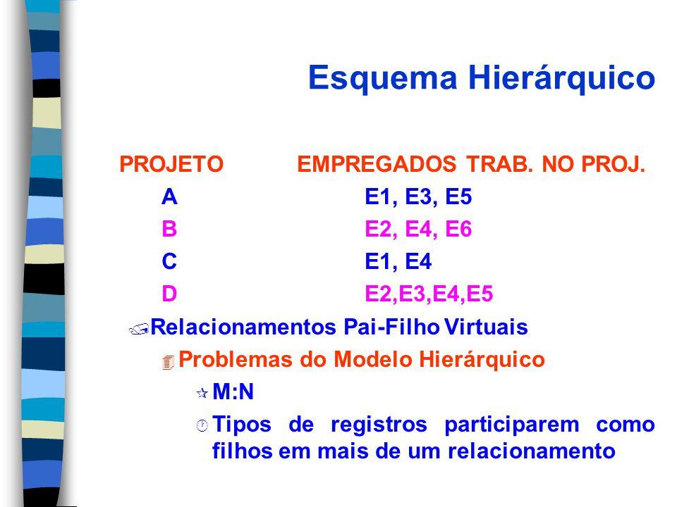 Esquema Hierárquico PROJETOEMPREGADOS TRAB. NO PROJ. AE1, E3, E5 BE2, E4, E6 CE1, E4 DE2,E3,E4,E5 / Relacionamentos Pai-Filho Virtuais 4 Problemas do