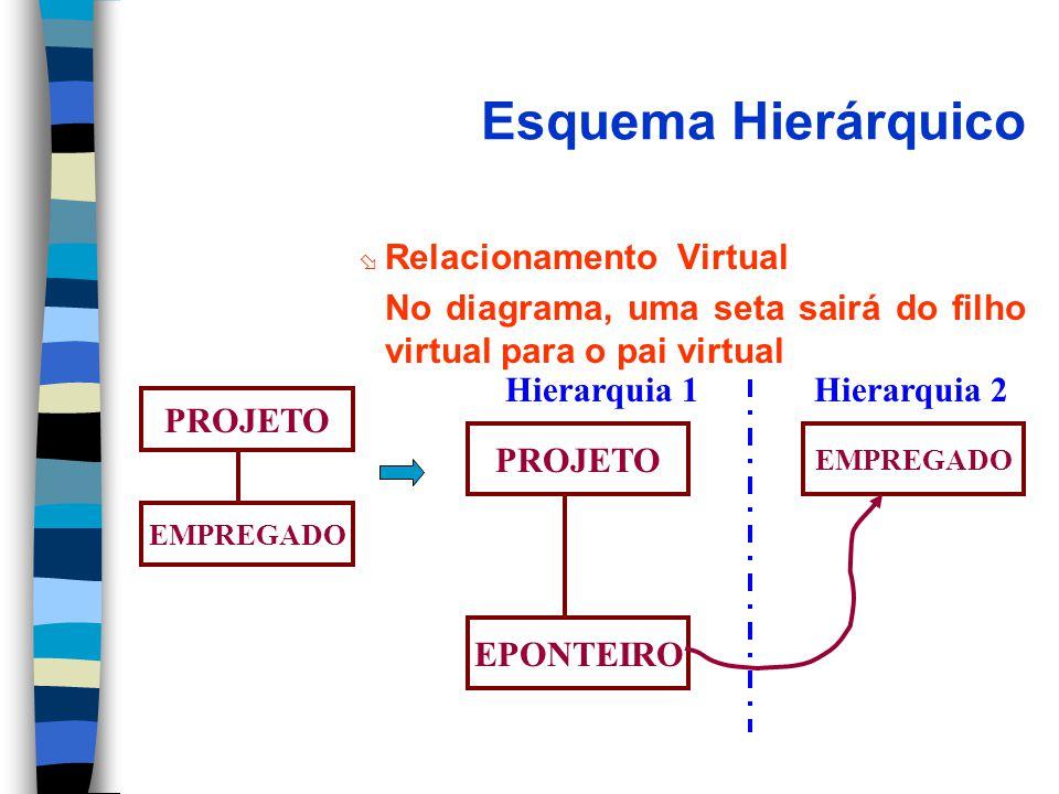 Esquema Hierárquico ø Relacionamento Virtual No diagrama, uma seta sairá do filho virtual para o pai virtual PROJETO EMPREGADO PROJETO EPONTEIRO EMPREGADO Hierarquia 1Hierarquia 2