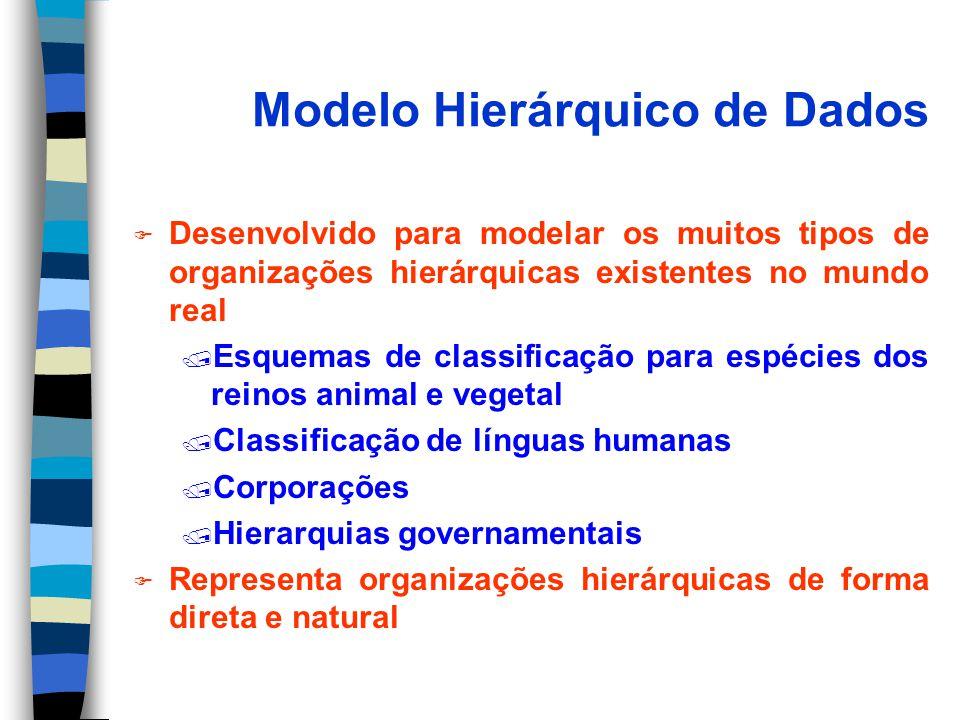 Modelo Hierárquico de Dados F Desenvolvido para modelar os muitos tipos de organizações hierárquicas existentes no mundo real / Esquemas de classifica