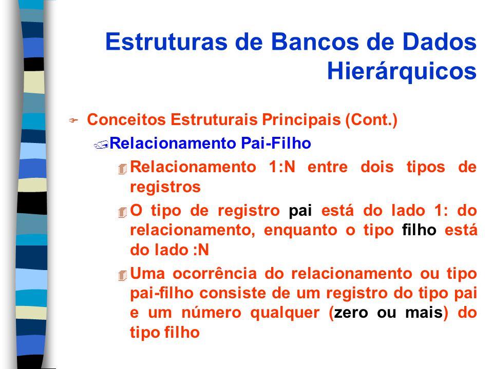 Estruturas de Bancos de Dados Hierárquicos F Conceitos Estruturais Principais (Cont.) / Relacionamento Pai-Filho 4 Relacionamento 1:N entre dois tipos de registros 4 O tipo de registro pai está do lado 1: do relacionamento, enquanto o tipo filho está do lado :N 4 Uma ocorrência do relacionamento ou tipo pai-filho consiste de um registro do tipo pai e um número qualquer (zero ou mais) do tipo filho