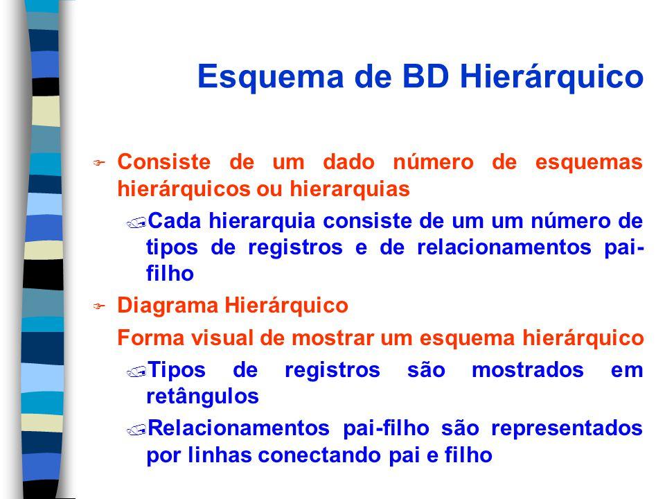 Esquema de BD Hierárquico F Consiste de um dado número de esquemas hierárquicos ou hierarquias / Cada hierarquia consiste de um um número de tipos de