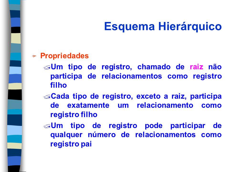 Esquema Hierárquico F Propriedades / Um tipo de registro, chamado de raiz não participa de relacionamentos como registro filho / Cada tipo de registro, exceto a raiz, participa de exatamente um relacionamento como registro filho / Um tipo de registro pode participar de qualquer número de relacionamentos como registro pai