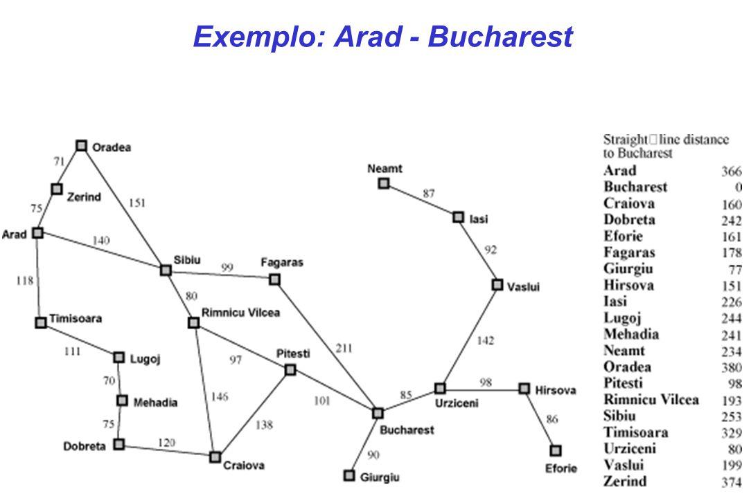 Fronteira Nó visitado Depois de expandir Arad Estado inicial Depois de expandir Sibiu