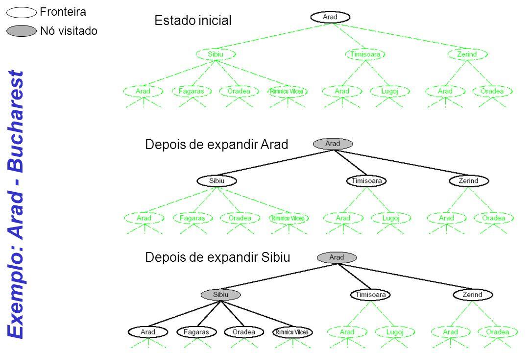 CIn- UFPE 6 Busca em Espaço de Estados: Implementação Espaços de Estados podem ser representados como uma árvore onde os estados são nós e as operações são arcos.