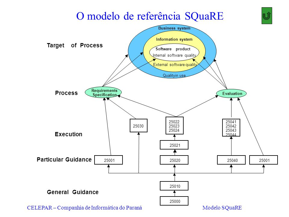 CELEPAR – Companhia de Informática do Paraná Modelo SQuaRE O modelo de referência SQuaRE TargetofProcess Requirements Specification Process Execution