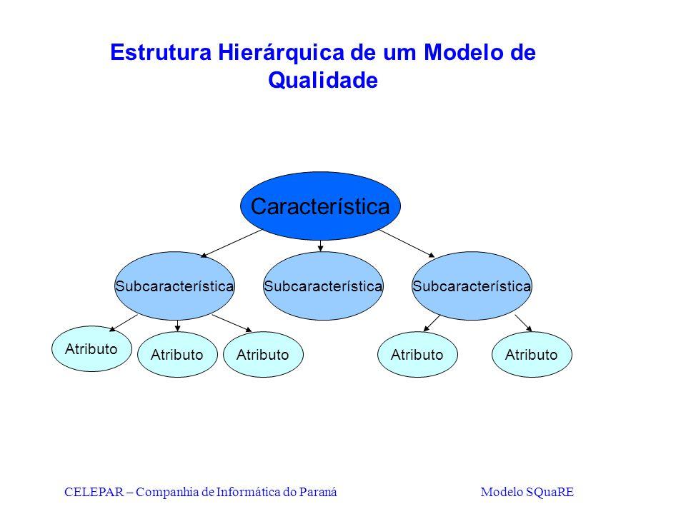 CELEPAR – Companhia de Informática do Paraná Modelo SQuaRE Estrutura Hierárquica de um Modelo de Qualidade Característica Subcaracterística Atributo