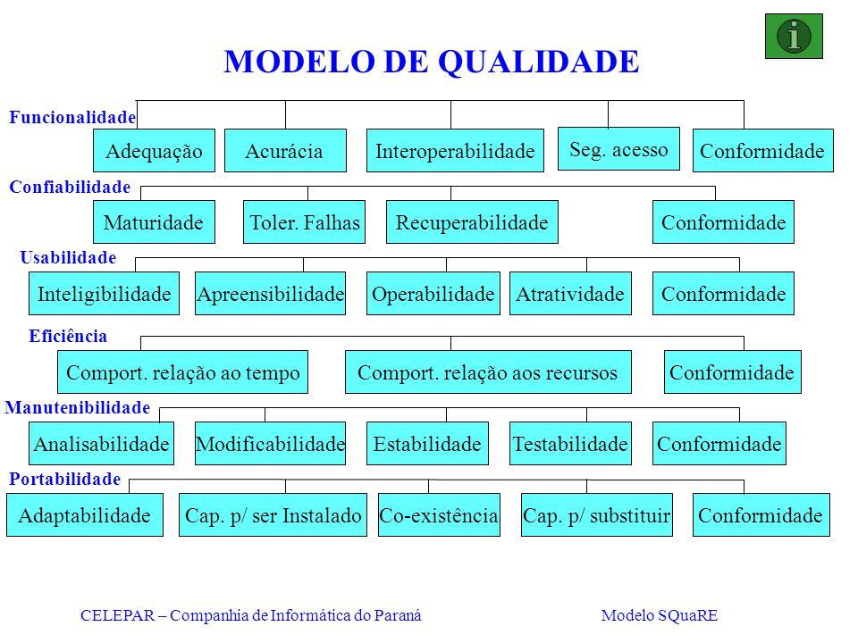 CELEPAR – Companhia de Informática do Paraná Modelo SQuaRE MODELO DE QUALIDADE AdequaçãoAcuráciaInteroperabilidade Seg. acesso Conformidade Funcionali