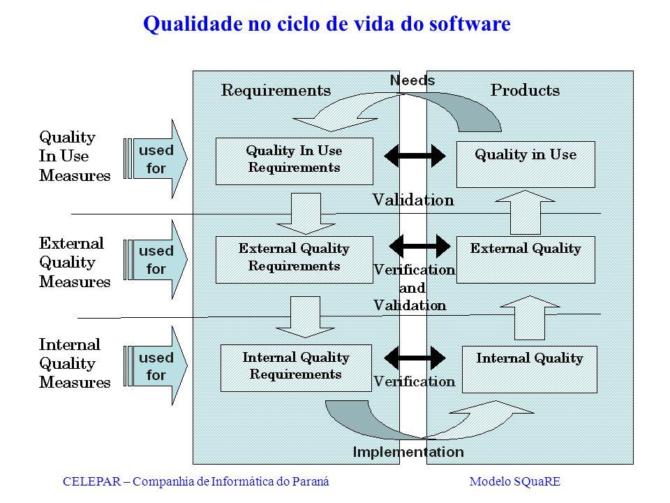 CELEPAR – Companhia de Informática do Paraná Modelo SQuaRE Qualidade no ciclo de vida do software