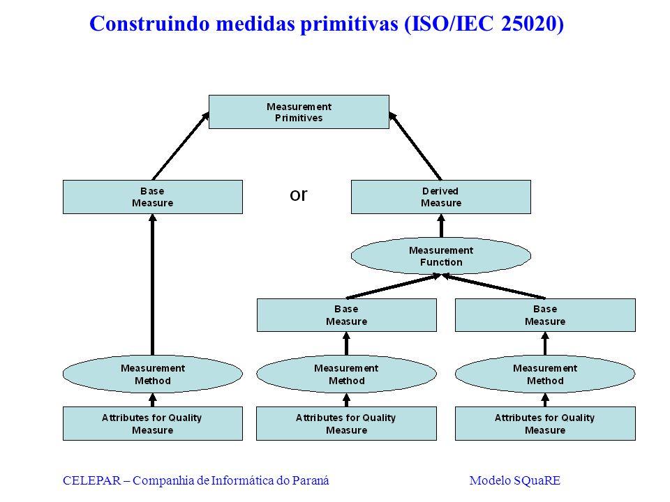 CELEPAR – Companhia de Informática do Paraná Modelo SQuaRE Construindo medidas primitivas (ISO/IEC 25020)