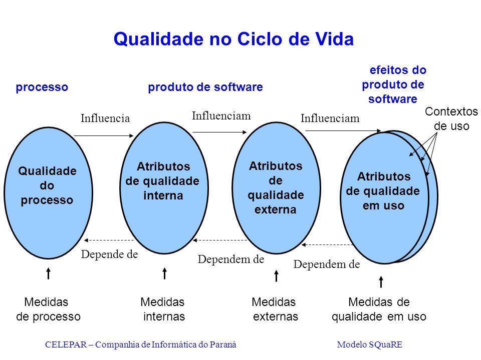 CELEPAR – Companhia de Informática do Paraná Modelo SQuaRE Qualidade no Ciclo de Vida Qualidade do processo produto de software efeitos do produto de