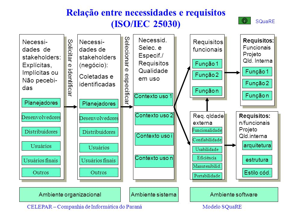 CELEPAR – Companhia de Informática do Paraná Modelo SQuaRE Necessi- dades de stakeholders (negócio): Coletadas e identificadas Relação entre necessida