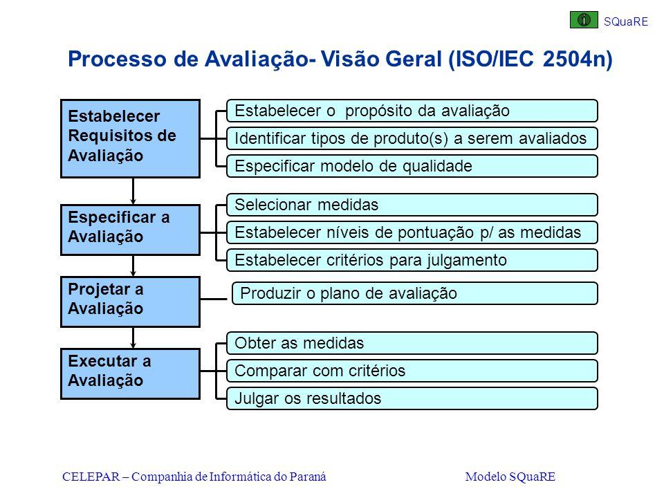 CELEPAR – Companhia de Informática do Paraná Modelo SQuaRE Processo de Avaliação- Visão Geral (ISO/IEC 2504n) Estabelecer Requisitos de Avaliação Espe