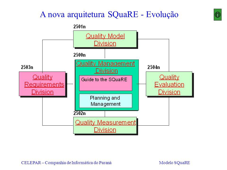 CELEPAR – Companhia de Informática do Paraná Modelo SQuaRE A nova arquitetura SQuaRE - Evolução