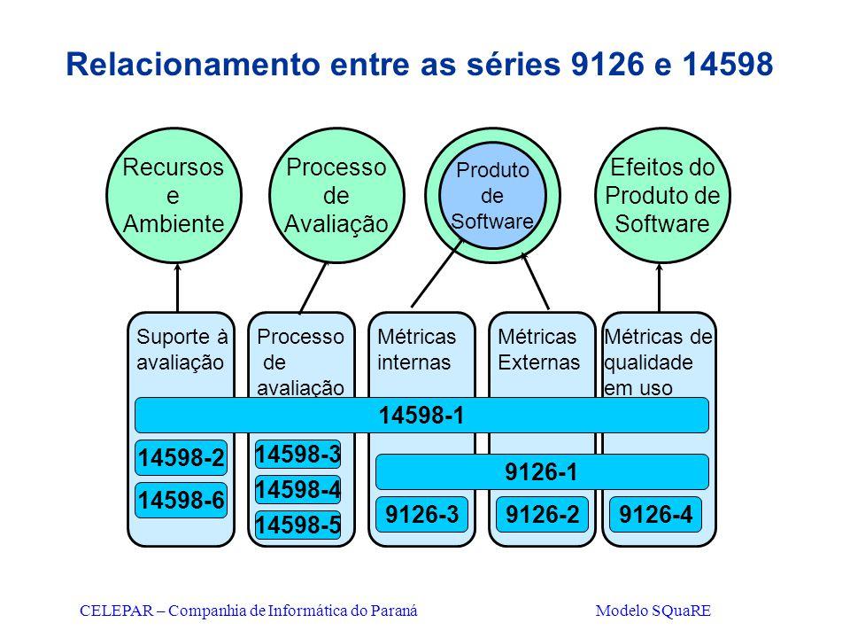 CELEPAR – Companhia de Informática do Paraná Modelo SQuaRE Relacionamento entre as séries 9126 e 14598 Recursos e Ambiente Produto de Software Process
