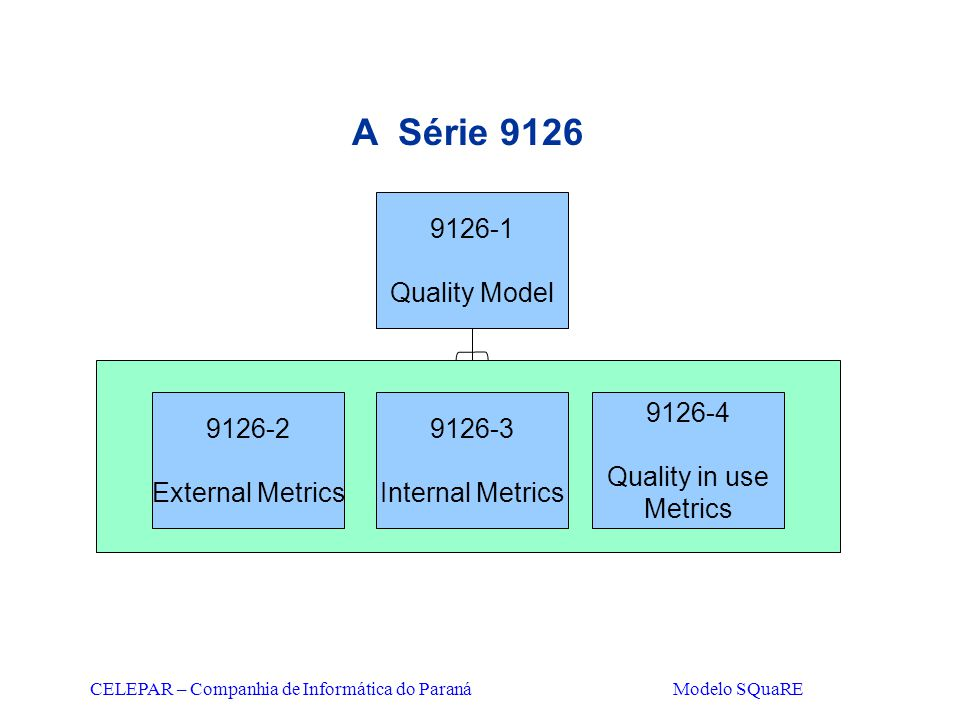 CELEPAR – Companhia de Informática do Paraná Modelo SQuaRE A Série 9126 9126-1 Quality Model 9126-4 Quality in use Metrics 9126-3 Internal Metrics 912