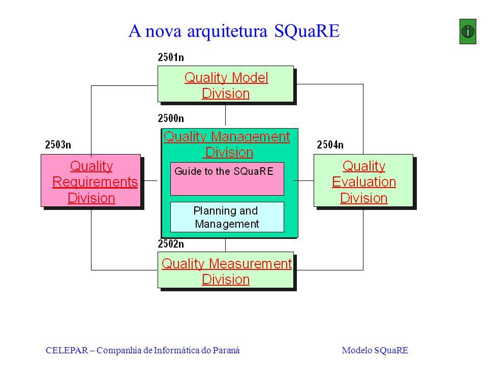 CELEPAR – Companhia de Informática do Paraná Modelo SQuaRE A nova arquitetura SQuaRE