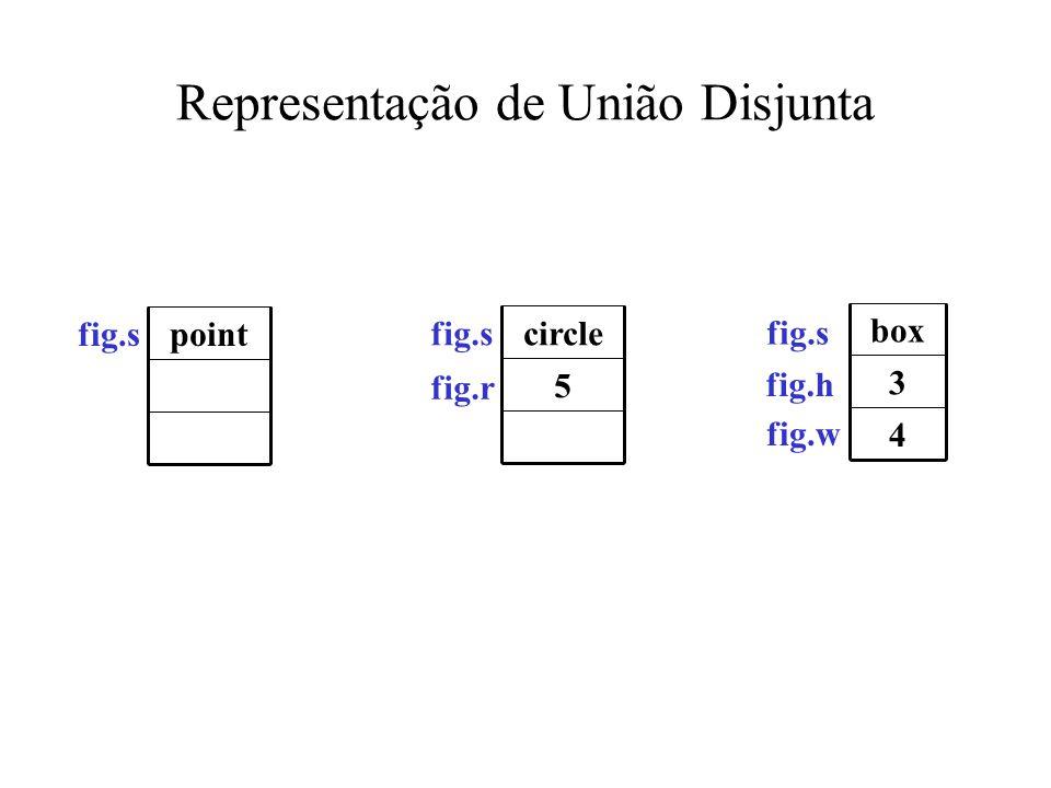 Representação de União Disjunta point 5 circle 4 3 box fig.s fig.r fig.s fig.h fig.w