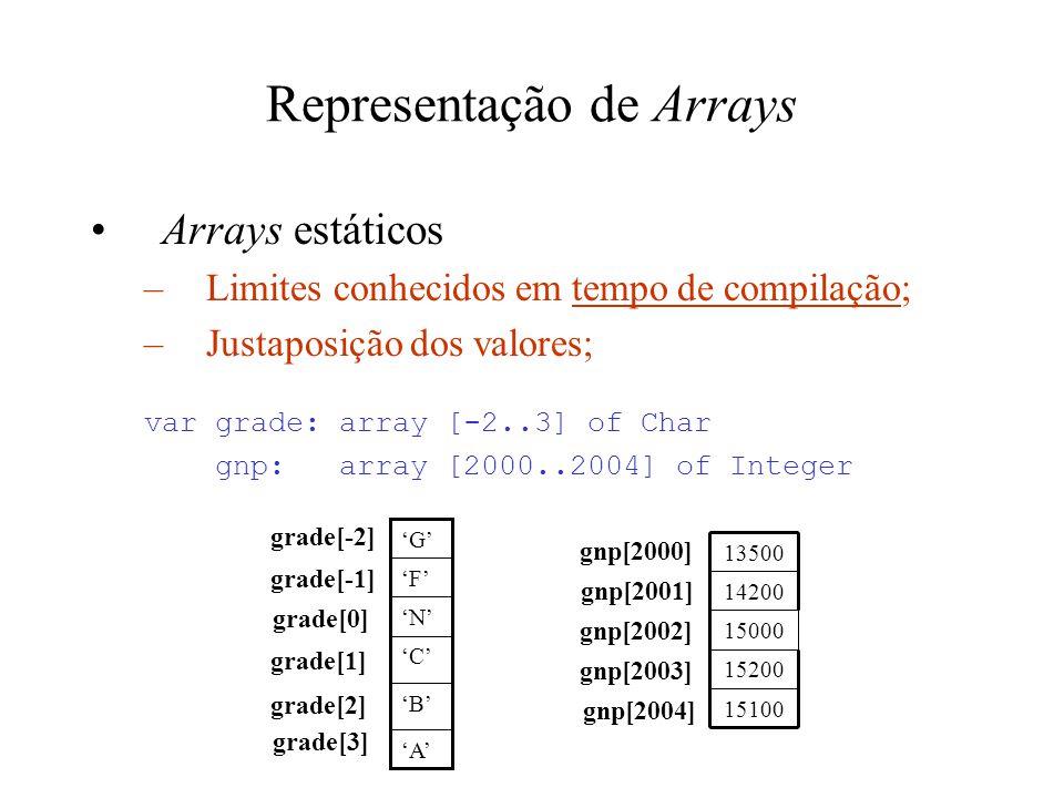 Representação de Arrays Arrays estáticos –Limites conhecidos em tempo de compilação; –Justaposição dos valores; var grade: array [-2..3] of Char gnp: array [2000..2004] of Integer 'A' 'B' 'C' 'N' 'F' 'G' 15100 15200 15000 14200 13500 grade[-2] grade[-1] grade[0] grade[1] grade[2] grade[3] gnp[2000] gnp[2001] gnp[2002] gnp[2003] gnp[2004]