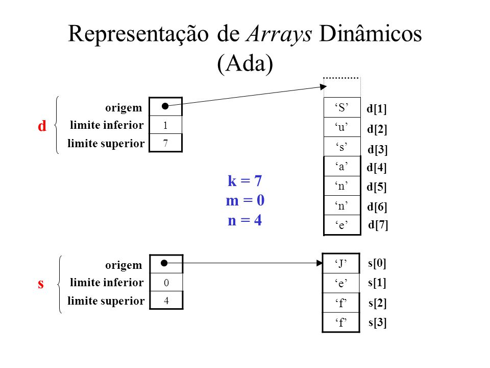 Representação de Arrays Dinâmicos (Ada) 1 7 0 4 'J' 'e' 'f' k = 7 m = 0 n = 4 'e' 'n' 'a' 's' 'u' 'S' origem d[6] d[7] d[5] d[4] d[3] d[2] s[0] s[3] s