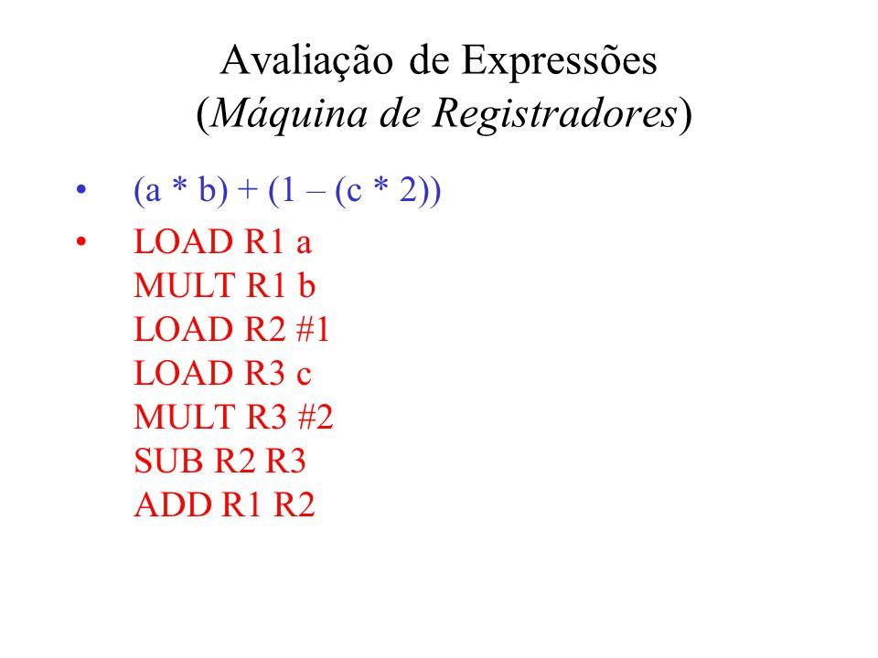 Avaliação de Expressões (Máquina de Registradores) (a * b) + (1 – (c * 2)) LOAD R1 a MULT R1 b LOAD R2 #1 LOAD R3 c MULT R3 #2 SUB R2 R3 ADD R1 R2