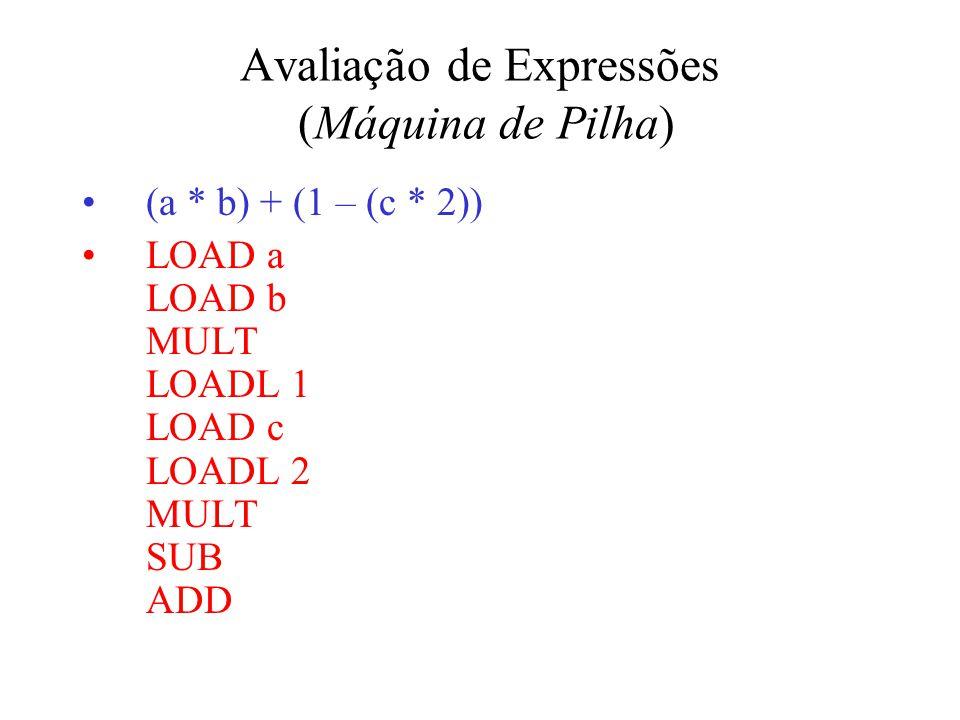 Avaliação de Expressões (Máquina de Pilha) (a * b) + (1 – (c * 2)) LOAD a LOAD b MULT LOADL 1 LOAD c LOADL 2 MULT SUB ADD