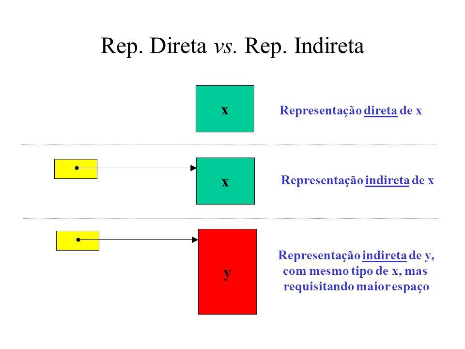 Representação de Tipos Recursivos type IntList = ^IntNode; type IntNode = record head: Integer; tail: IntList; end; var primes: IntList; data IntList = Nil   Cons Int IntList primes :: IntList primes = Cons 2 (Cons 3 (Cons 5 (Cons 7 Nil)))