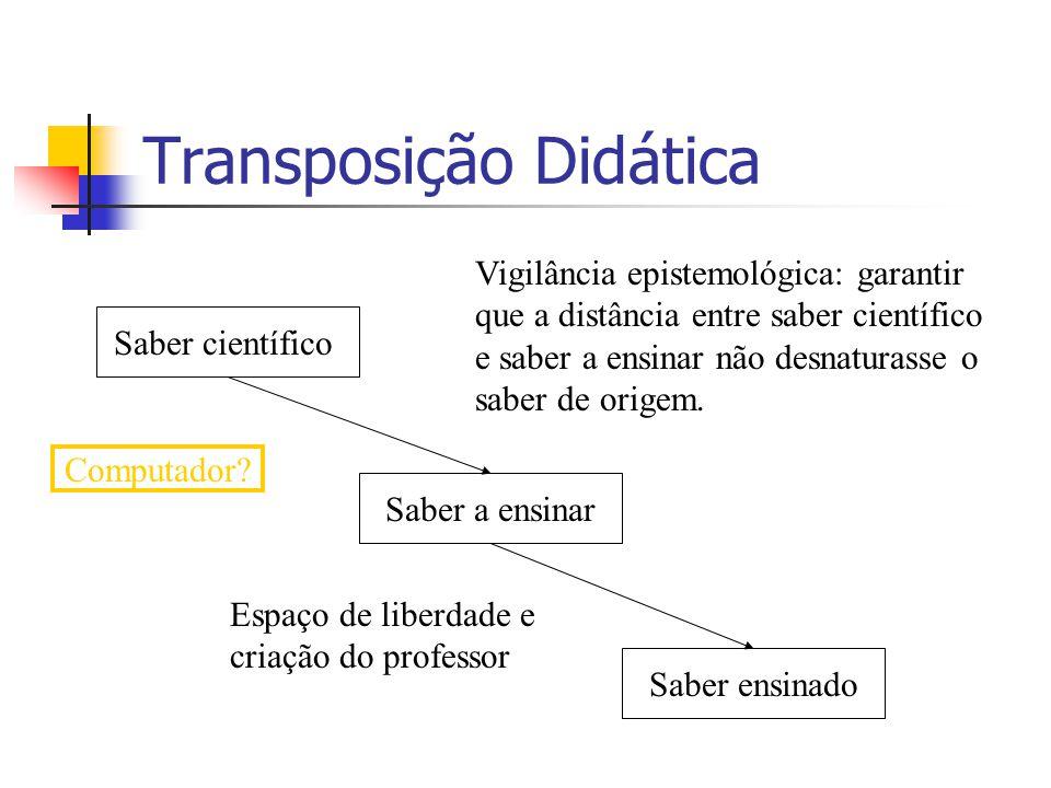 Transposição Didática Saber científico Saber a ensinar Saber ensinado Vigilância epistemológica: garantir que a distância entre saber científico e saber a ensinar não desnaturasse o saber de origem.