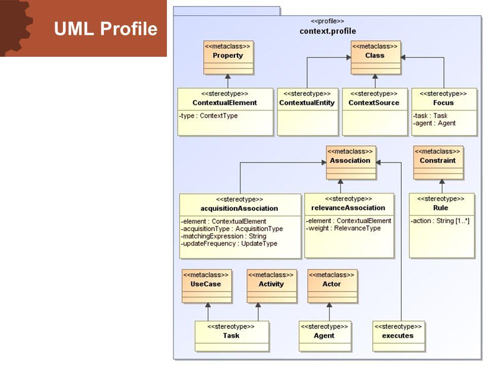 11 UML Profile