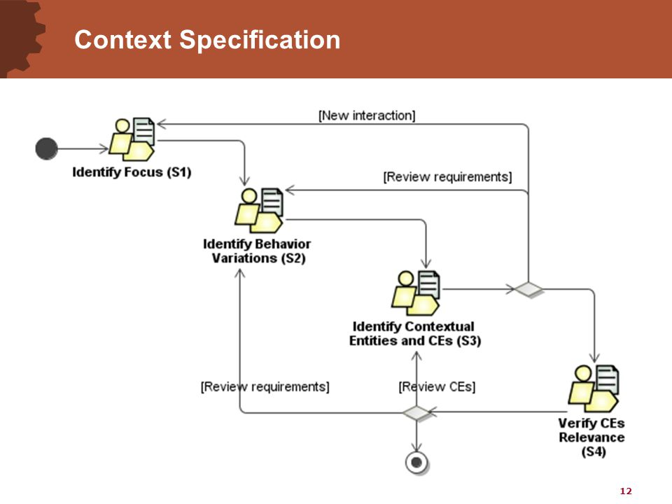 12 Context Specification