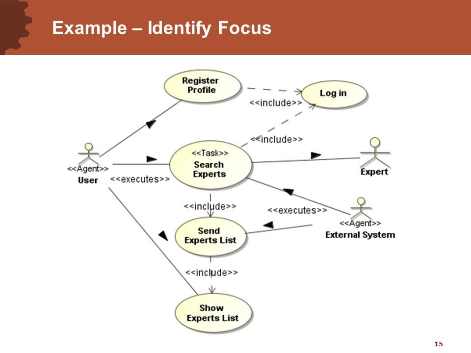 15 Example – Identify Focus
