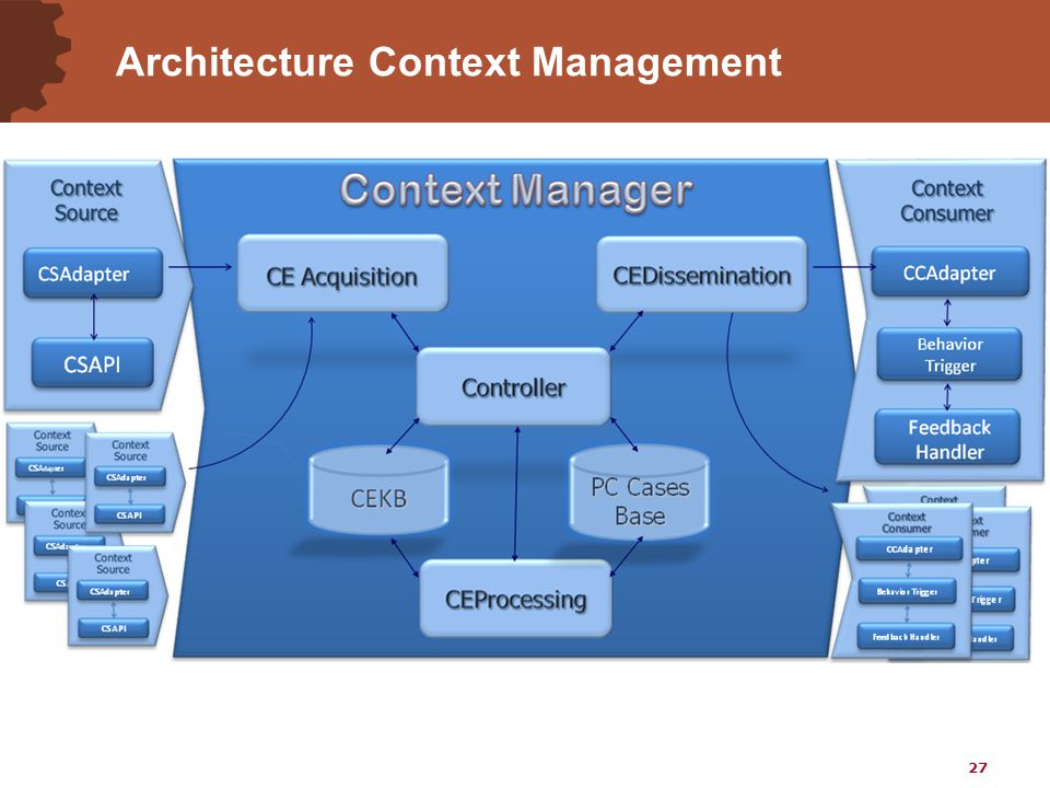 27 Architecture Context Management