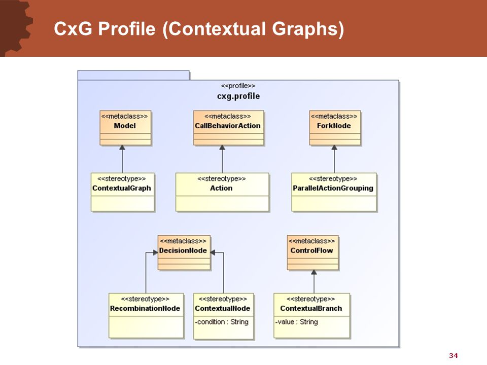 34 CxG Profile (Contextual Graphs)