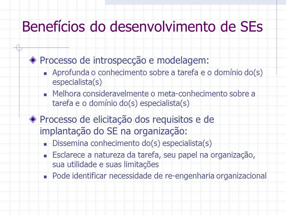 Benefícios do desenvolvimento de SEs Processo de introspecção e modelagem: Aprofunda o conhecimento sobre a tarefa e o domínio do(s) especialista(s) M