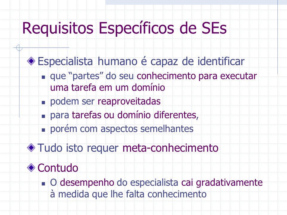 """Requisitos Específicos de SEs Especialista humano é capaz de identificar que """"partes"""" do seu conhecimento para executar uma tarefa em um domínio podem"""