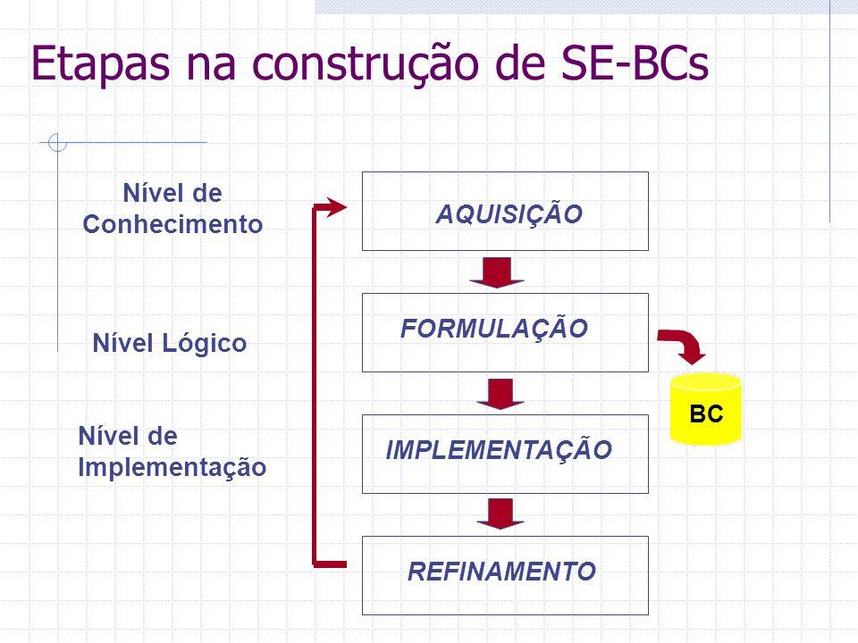 Etapas na construção de SE-BCs Nível de Conhecimento Nível Lógico Nível de Implementação BC AQUISIÇÃO FORMULAÇÃO IMPLEMENTAÇÃO REFINAMENTO