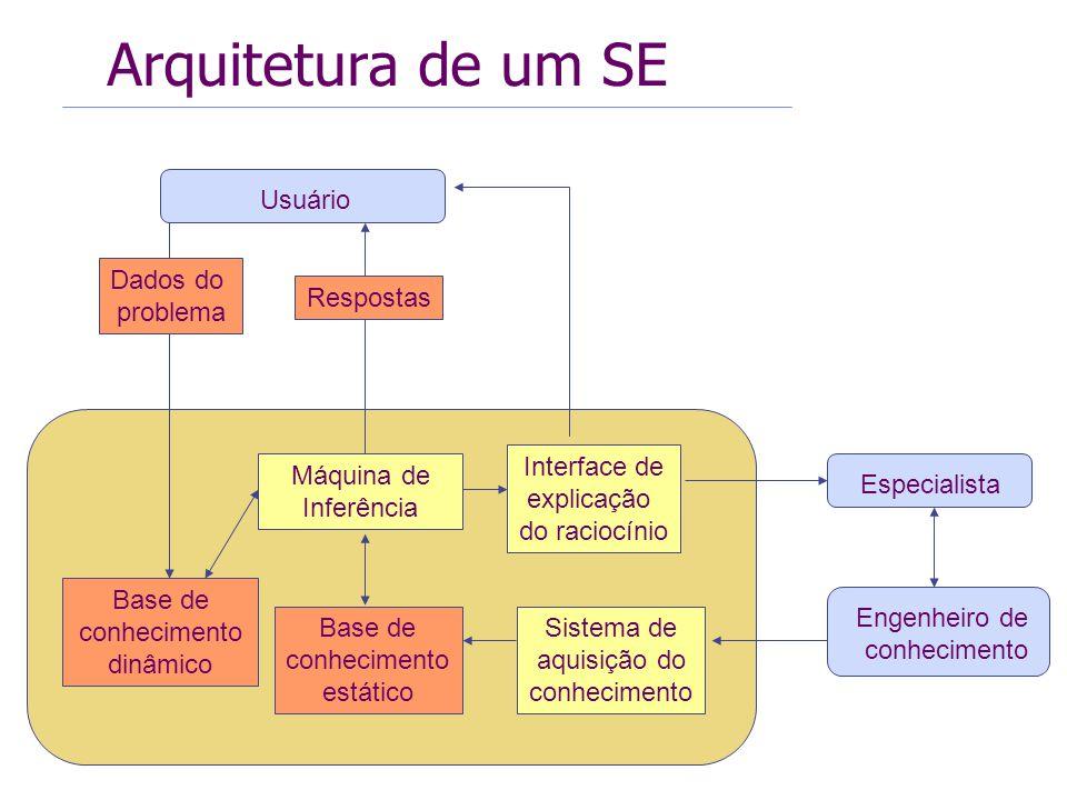 Arquitetura de um SE Máquina de Inferência Usuário Dados do problema Base de conhecimento estático Interface de explicação do raciocínio Respostas Eng