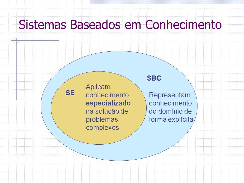 Sistemas Baseados em Conhecimento SBC SE Representam conhecimento do domínio de forma explícita Aplicam conhecimento especializado na solução de probl